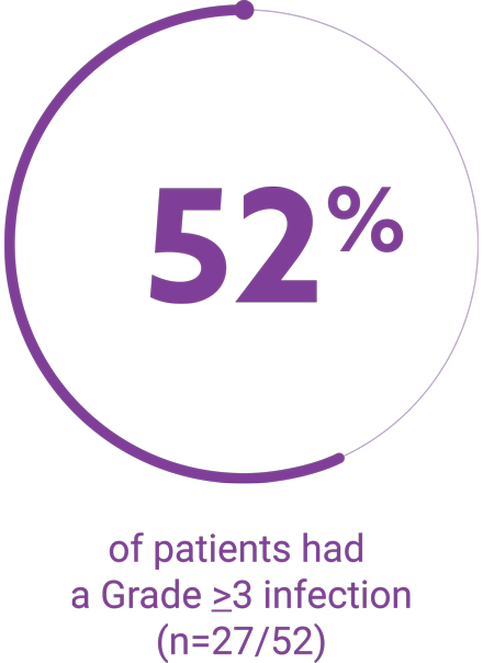 52% of patients had a Grade ≥3 infection (n=27/52)