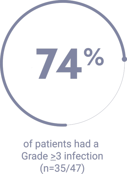 74% of patients had a Grade ≥3 infection (n=35/47)