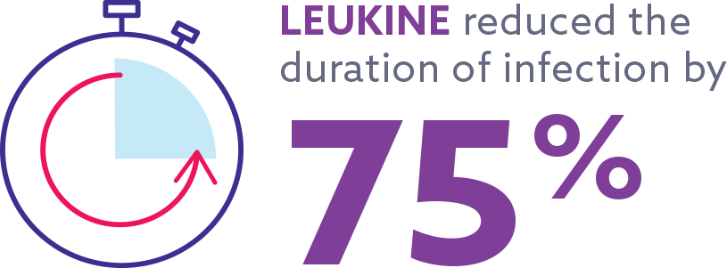 LEUKINE® (sargramostim) reduced the duration of infection by 75%
